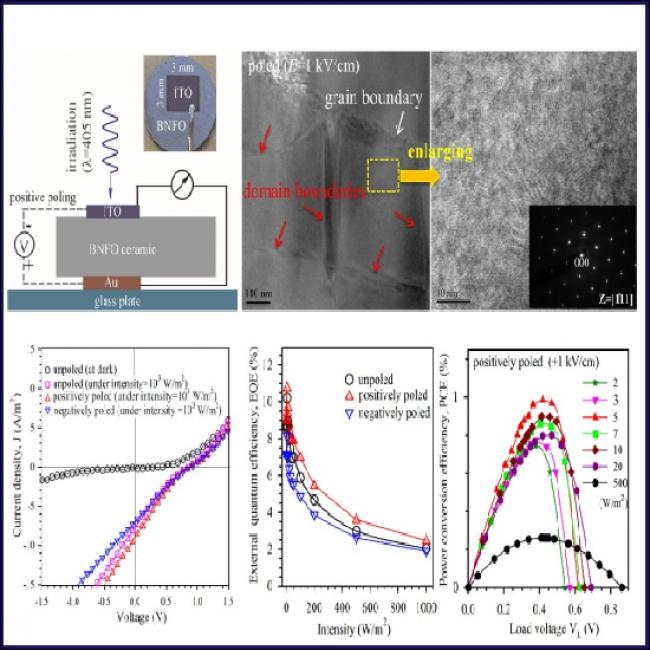 Polarization-modulated photovoltaic conversion in polycrystalline bismuth ferrite